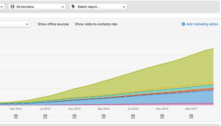 hubspot-traffic-report.jpg