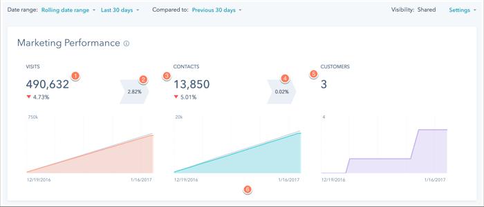refresh-dashboard-marketing-performance.png